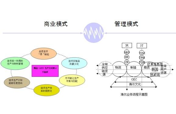 商业研究方法business research methods